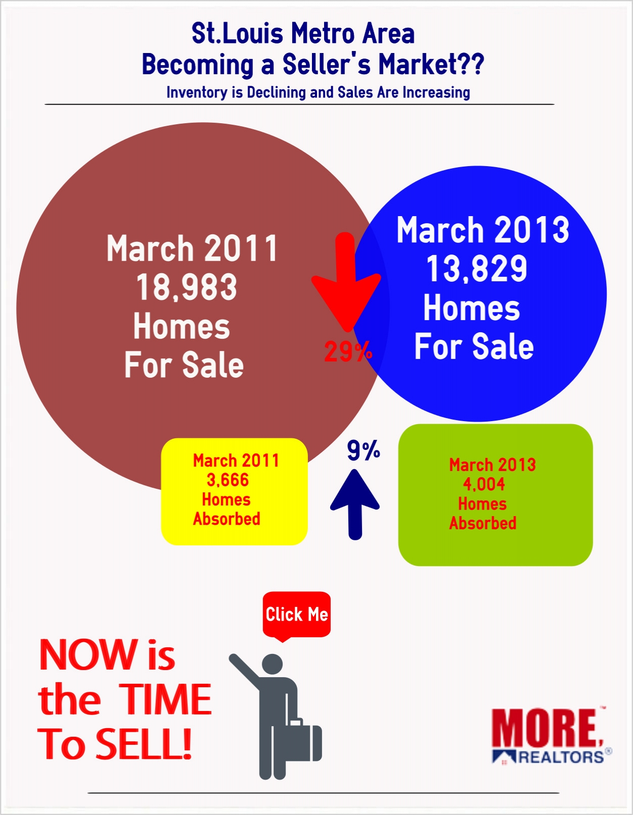 St Louis Sellers Market Infographic